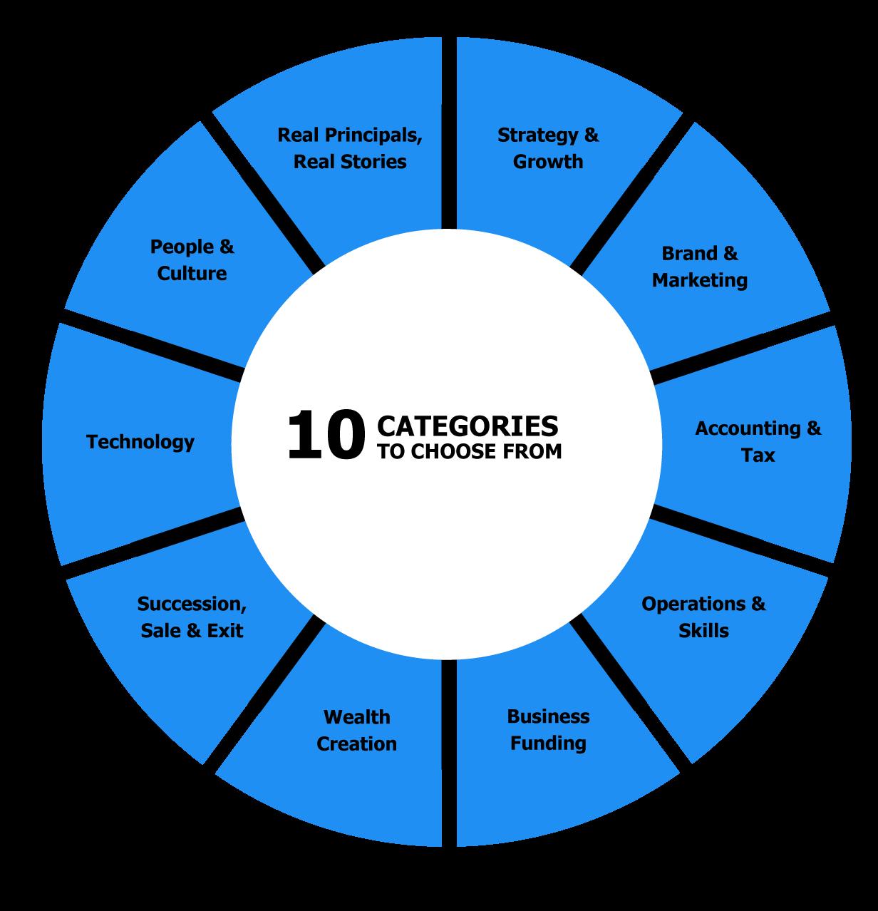10 Categories